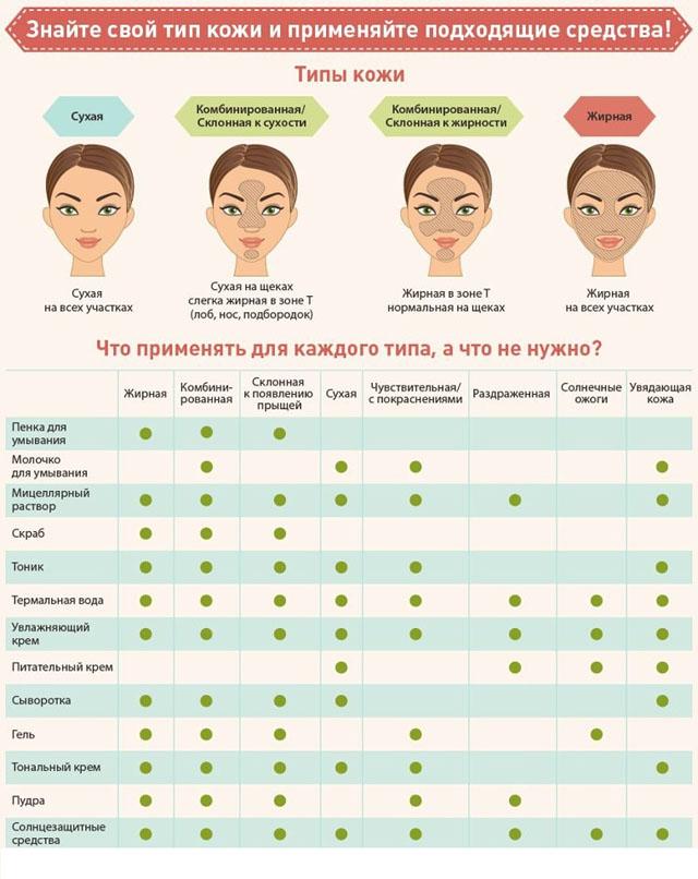 Как правильно ухаживать за кожей лица в зависимости от типа кожи