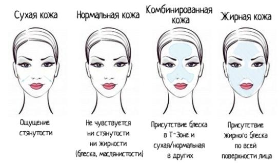 Уход в зависимости от типа кожи
