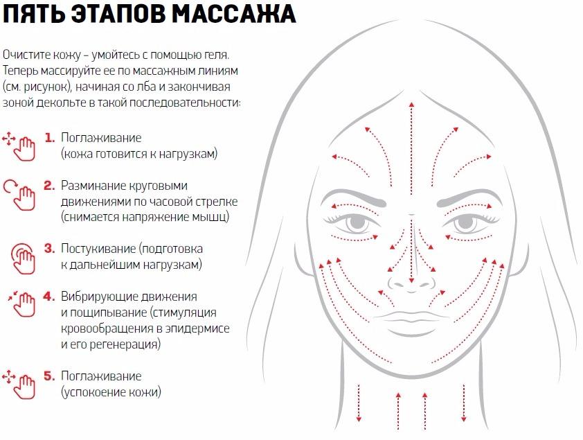 Правильная техника выполнения массажа