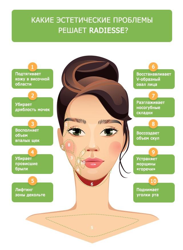 Особенности применения препарата Радиесс